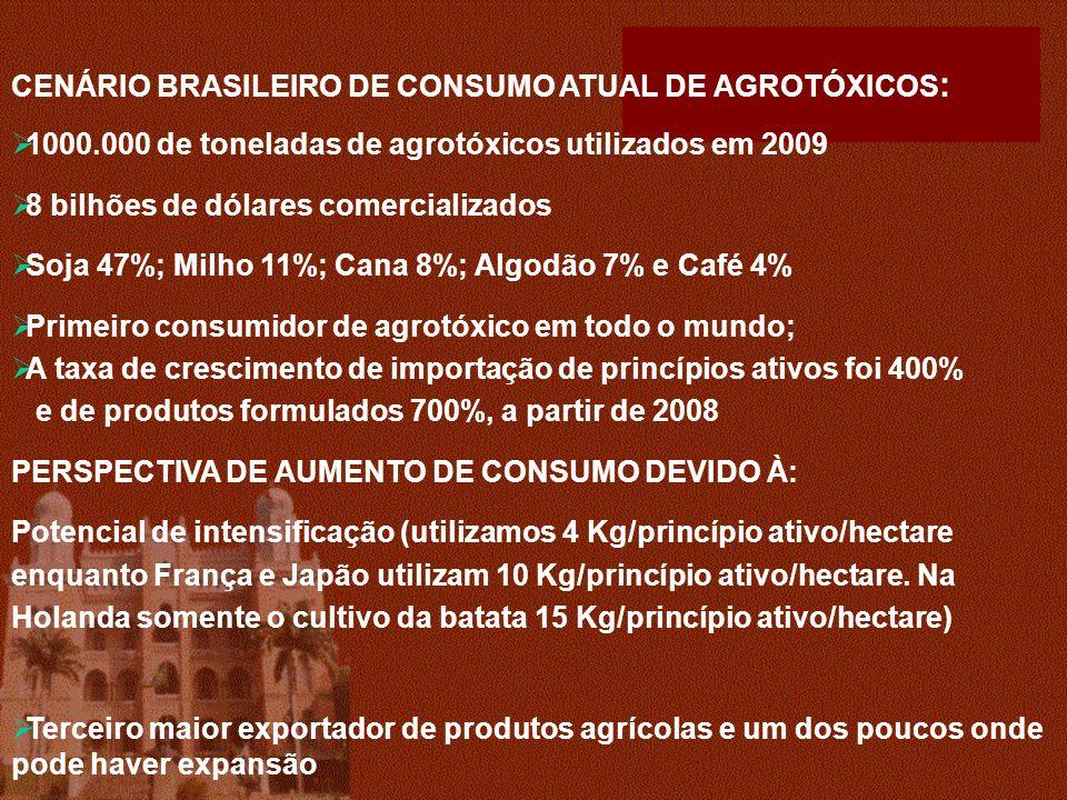 CENÁRIO BRASILEIRO DE CONSUMO ATUAL DE AGROTÓXICOS : 1000.000 de toneladas de agrotóxicos utilizados em 2009 8 bilhões de dólares comercializados Soja 47%; Milho 11%; Cana 8%; Algodão 7% e Café 4% Primeiro consumidor de agrotóxico em todo o mundo; A taxa de crescimento de importação de princípios ativos foi 400% e de produtos formulados 700%, a partir de 2008 PERSPECTIVA DE AUMENTO DE CONSUMO DEVIDO À: Potencial de intensificação (utilizamos 4 Kg/princípio ativo/hectare enquanto França e Japão utilizam 10 Kg/princípio ativo/hectare.