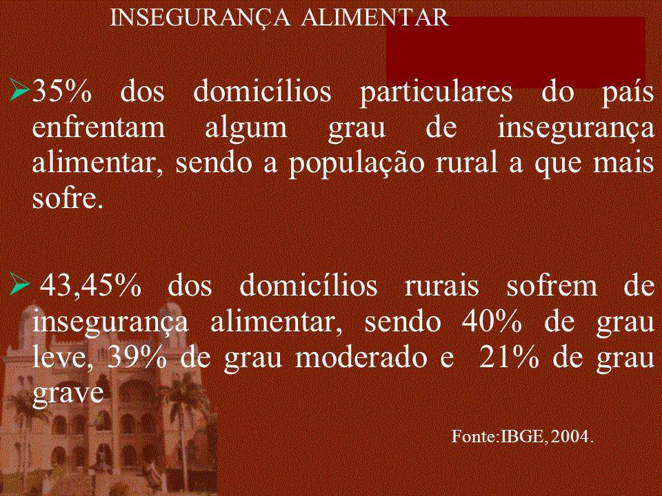 INSEGURANÇA ALIMENTAR 35% dos domicílios particulares do país enfrentam algum grau de insegurança alimentar, sendo a população rural a que mais sofre.