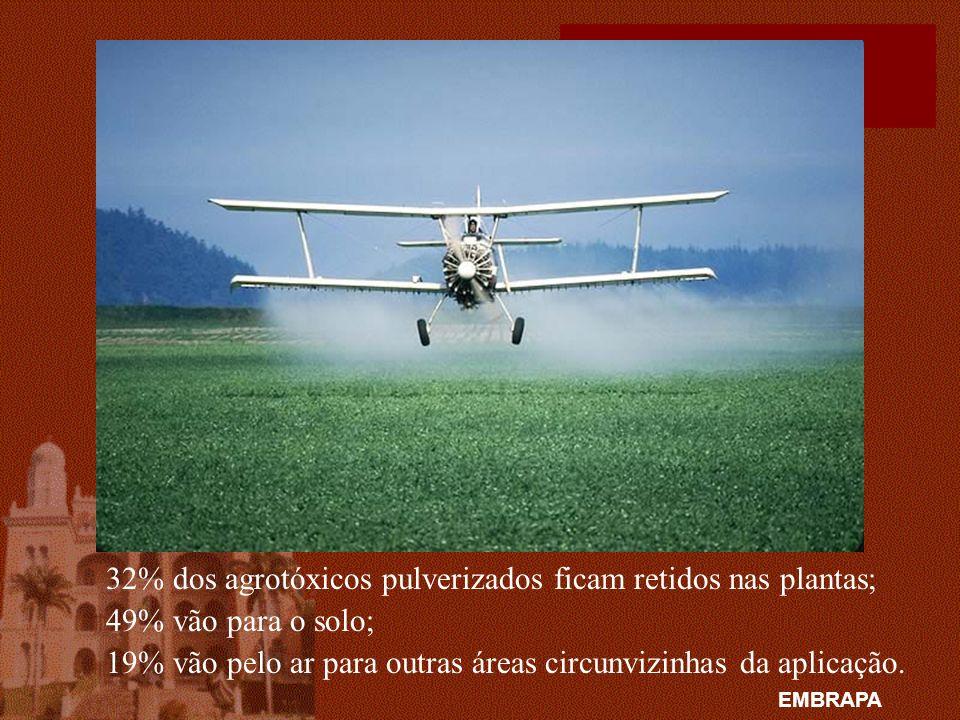 32% dos agrotóxicos pulverizados ficam retidos nas plantas; 49% vão para o solo; 19% vão pelo ar para outras áreas circunvizinhas da aplicação. EMBRAP