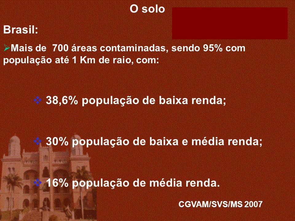 O solo Brasil: Mais de 700 áreas contaminadas, sendo 95% com população até 1 Km de raio, com: 38,6% população de baixa renda; 30% população de baixa e média renda; 16% população de média renda.