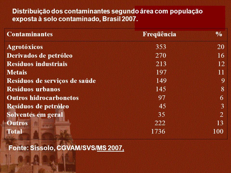 Distribuição dos contaminantes segundo área com população exposta à solo contaminado, Brasil 2007. Contaminantes Freqüência % Agrotóxicos 353 20 Deriv