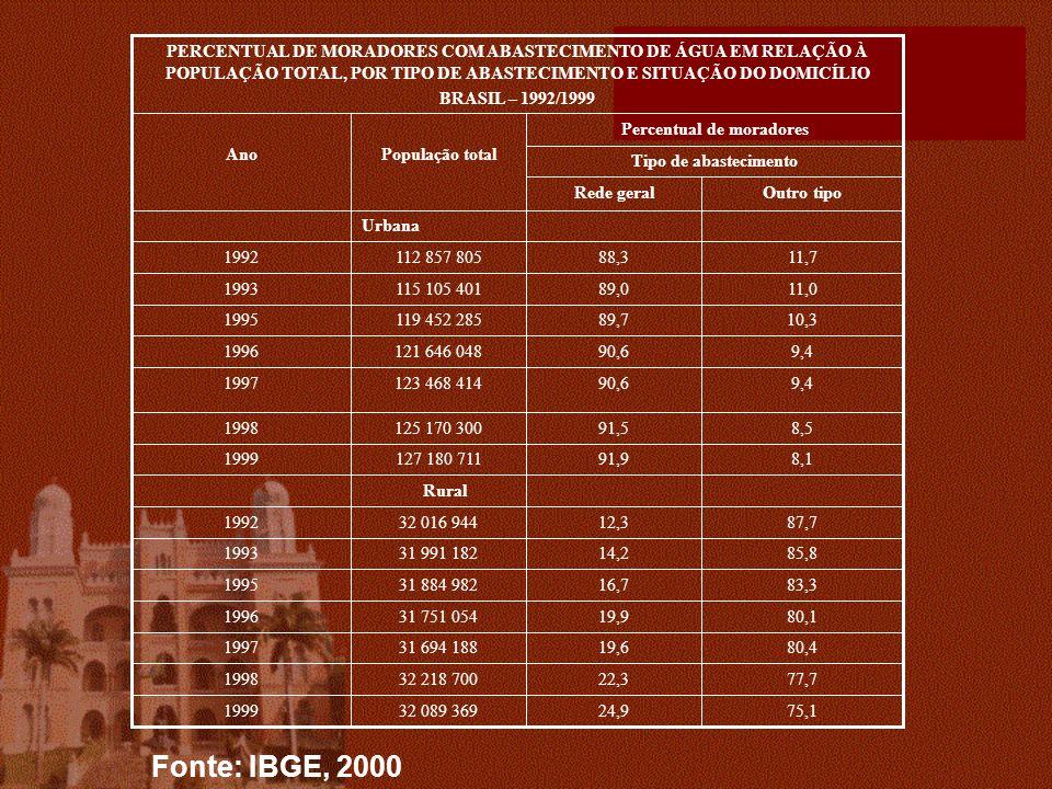 Tipo de abastecimento Outro tipoRede geral 75,124,932 089 3691999 77,722,332 218 7001998 80,419,631 694 1881997 80,119,931 751 0541996 83,316,731 884