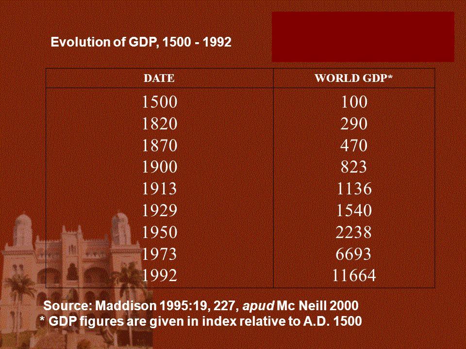 DATEWORLD GDP* 1500 1820 1870 1900 1913 1929 1950 1973 1992 100 290 470 823 1136 1540 2238 6693 11664 Source: Maddison 1995:19, 227, apud Mc Neill 200