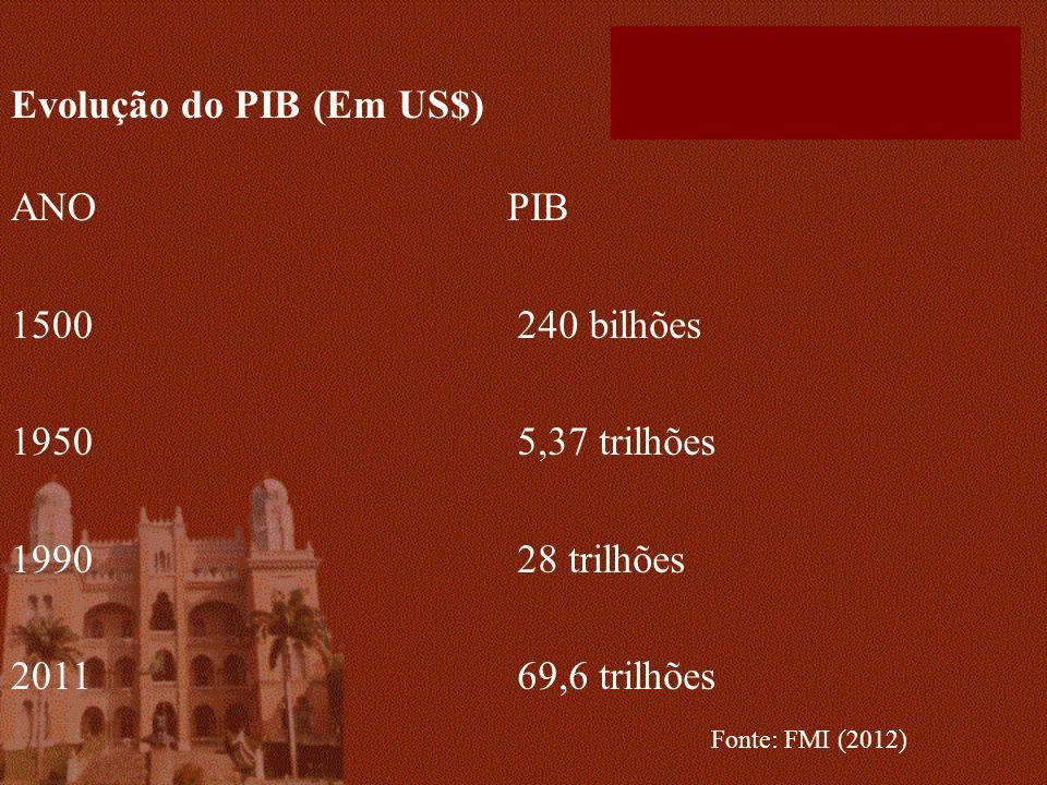 Evolução do PIB (Em US$) ANO 1500 1950 1990 2011 PIB 240 bilhões 5,37 trilhões 28 trilhões 69,6 trilhões Fonte: FMI (2012)
