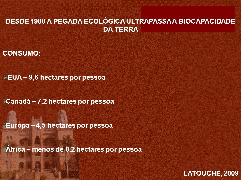 DESDE 1980 A PEGADA ECOLÓGICA ULTRAPASSA A BIOCAPACIDADE DA TERRA CONSUMO: EUA – 9,6 hectares por pessoa Canadá – 7,2 hectares por pessoa Europa – 4,5 hectares por pessoa África – menos de 0,2 hectares por pessoa LATOUCHE, 2009