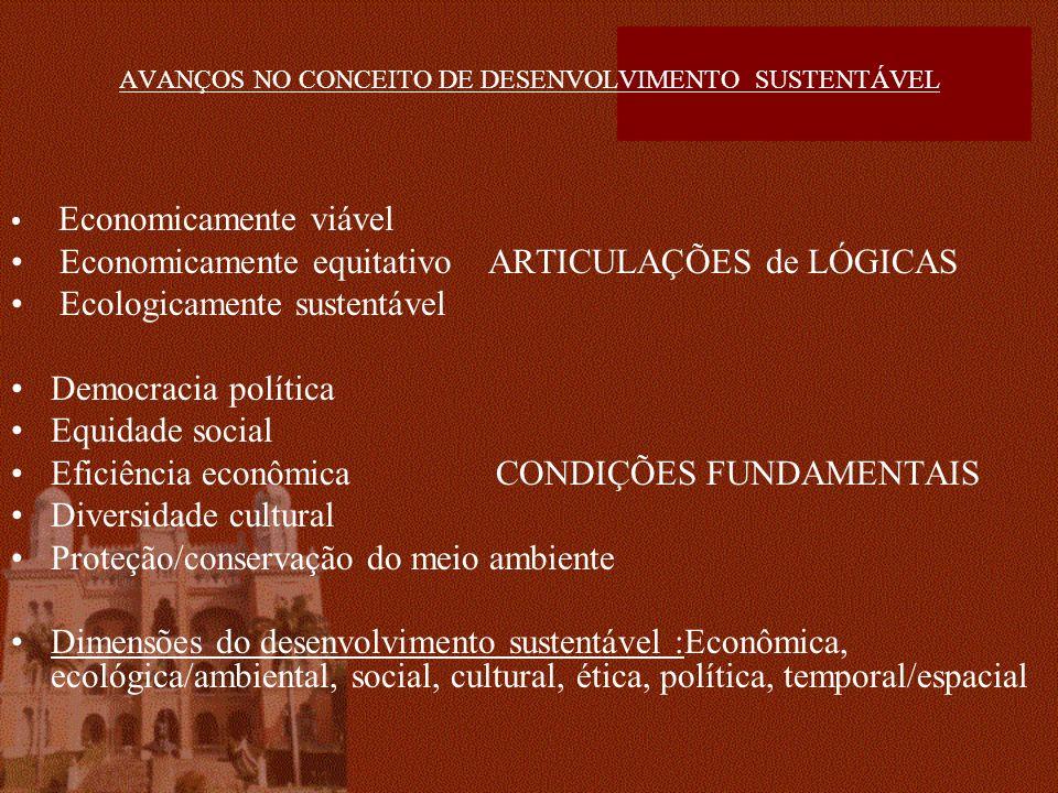 AVANÇOS NO CONCEITO DE DESENVOLVIMENTO SUSTENTÁVEL Economicamente viável Economicamente equitativo ARTICULAÇÕES de LÓGICAS Ecologicamente sustentável Democracia política Equidade social Eficiência econômica CONDIÇÕES FUNDAMENTAIS Diversidade cultural Proteção/conservação do meio ambiente Dimensões do desenvolvimento sustentável :Econômica, ecológica/ambiental, social, cultural, ética, política, temporal/espacial