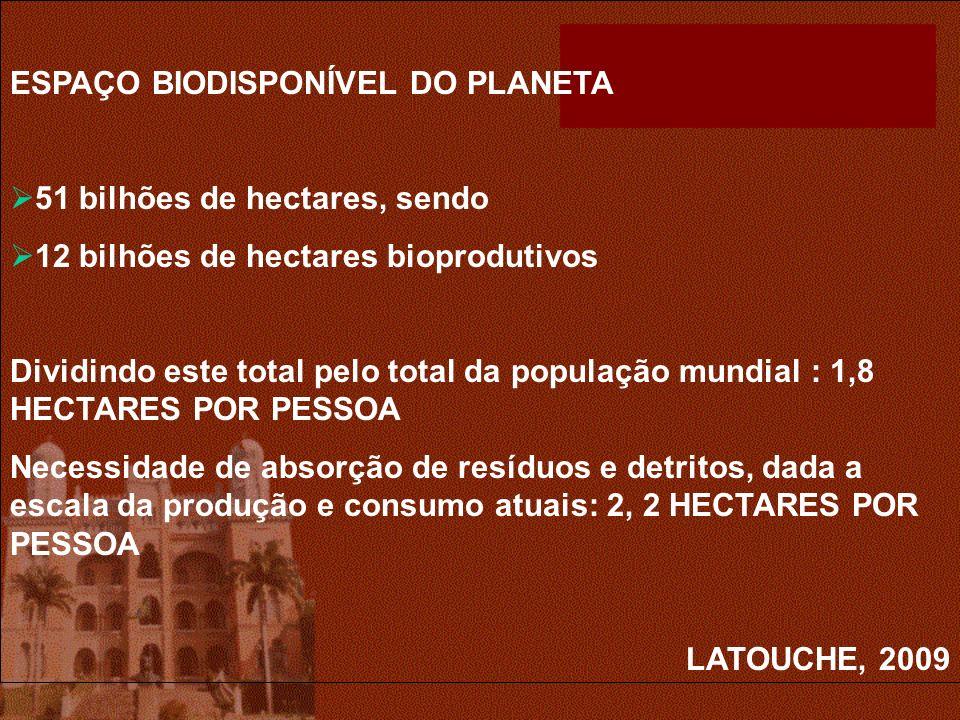 ESPAÇO BIODISPONÍVEL DO PLANETA 51 bilhões de hectares, sendo 12 bilhões de hectares bioprodutivos Dividindo este total pelo total da população mundial : 1,8 HECTARES POR PESSOA Necessidade de absorção de resíduos e detritos, dada a escala da produção e consumo atuais: 2, 2 HECTARES POR PESSOA LATOUCHE, 2009