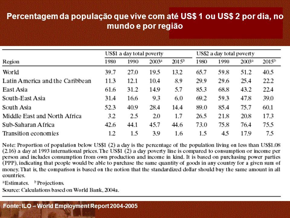Percentagem da população que vive com até US$ 1 ou US$ 2 por dia, no mundo e por região Fonte: ILO – World Employment Report 2004-2005