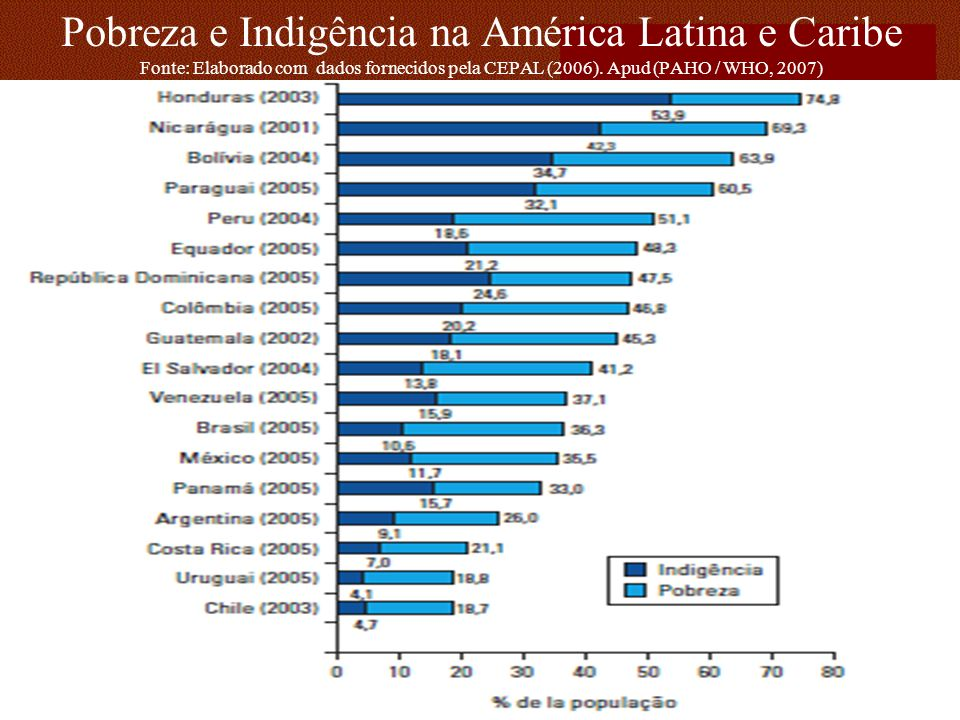Pobreza e Indigência na América Latina e Caribe Fonte: Elaborado com dados fornecidos pela CEPAL (2006). Apud (PAHO / WHO, 2007)