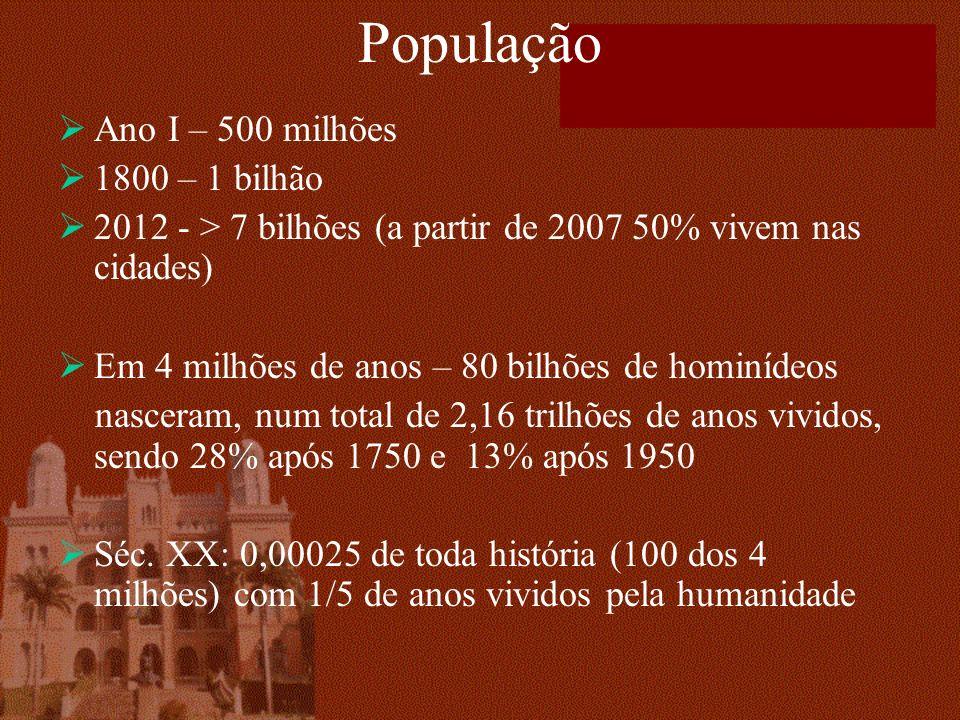 População Ano I – 500 milhões 1800 – 1 bilhão 2012 - > 7 bilhões (a partir de 2007 50% vivem nas cidades) Em 4 milhões de anos – 80 bilhões de hominídeos nasceram, num total de 2,16 trilhões de anos vividos, sendo 28% após 1750 e 13% após 1950 Séc.
