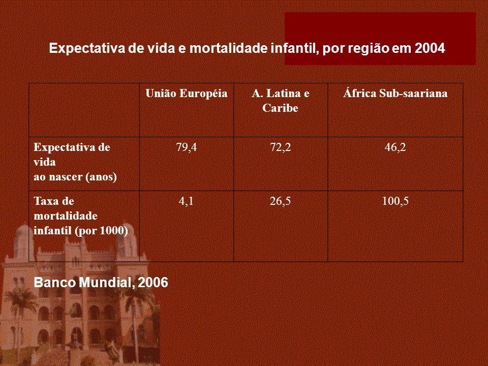 União EuropéiaA. Latina e Caribe África Sub-saariana Expectativa de vida ao nascer (anos) 79,472,246,2 Taxa de mortalidade infantil (por 1000) 4,126,5