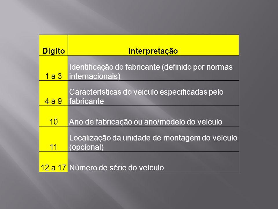 DígitoInterpretação 1 a 3 Identificação do fabricante (definido por normas internacionais) 4 a 9 Características do veiculo especificadas pelo fabrica