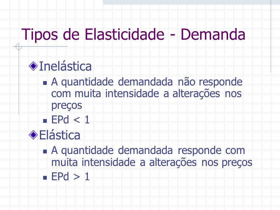 Tipos de Elasticidade - Demanda Inelástica A quantidade demandada não responde com muita intensidade a alterações nos preços EPd < 1 Elástica A quanti
