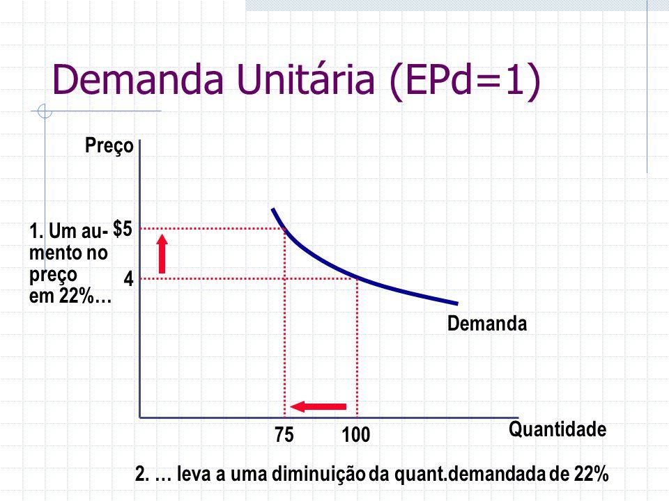 Demanda Unitária (EPd=1) Quantidade Preço 4 1. Um au- mento no preço em 22%… Demanda 10075 $5 2. … leva a uma diminuição da quant.demandada de 22%