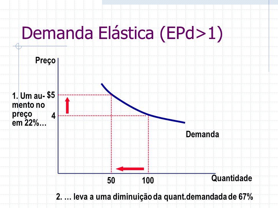 Demanda Elástica (EPd>1) Quantidade Preço 4 1. Um au- mento no preço em 22%… Demanda 10050 $5 2. … leva a uma diminuição da quant.demandada de 67%