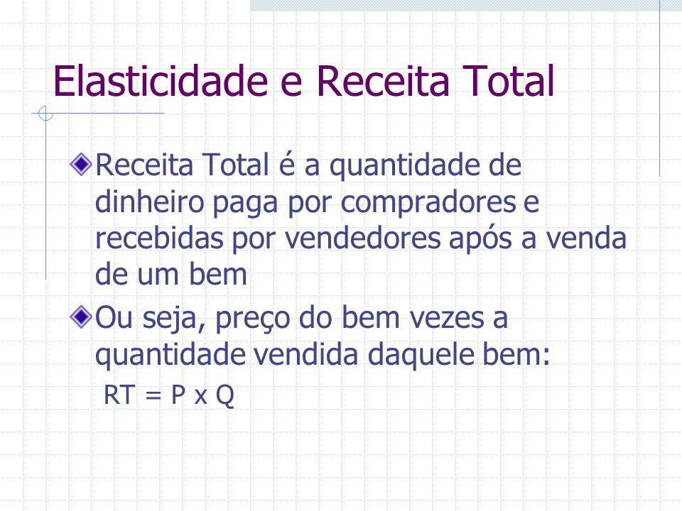 Elasticidade e Receita Total Receita Total é a quantidade de dinheiro paga por compradores e recebidas por vendedores após a venda de um bem Ou seja,