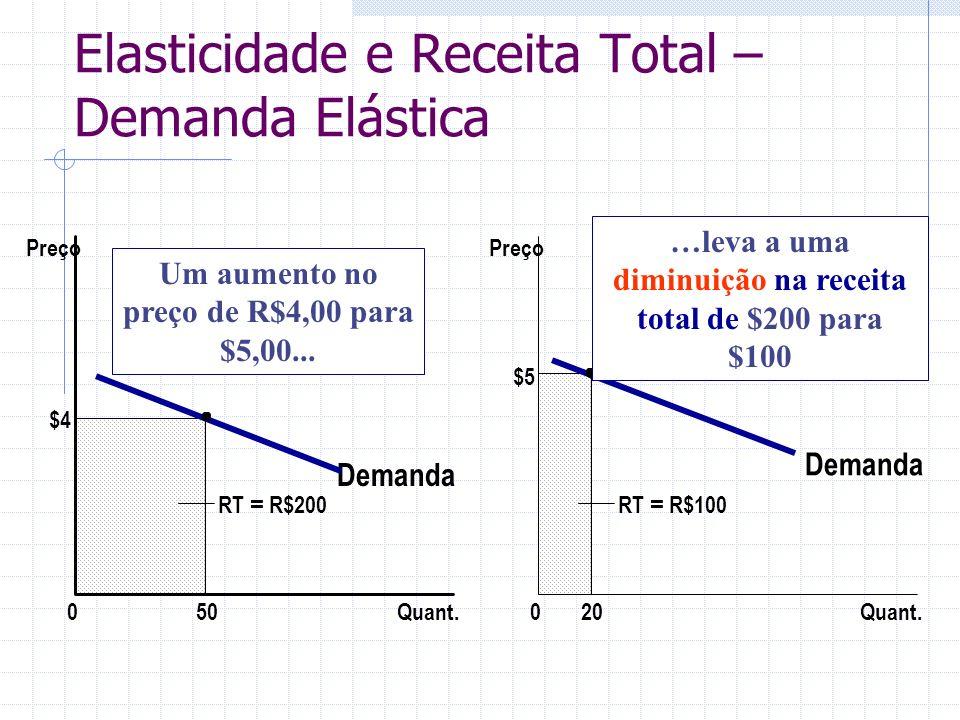 Elasticidade e Receita Total – Demanda Elástica Demanda Quant.0 Preço $4 50 Demanda Quant.0 Preço RT = R$100 $5 20 RT = R$200 Um aumento no preço de R