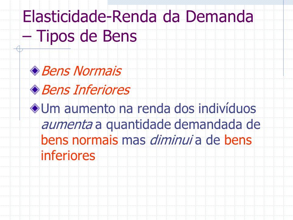 Elasticidade-Renda da Demanda – Tipos de Bens Bens Normais Bens Inferiores Um aumento na renda dos indivíduos aumenta a quantidade demandada de bens n