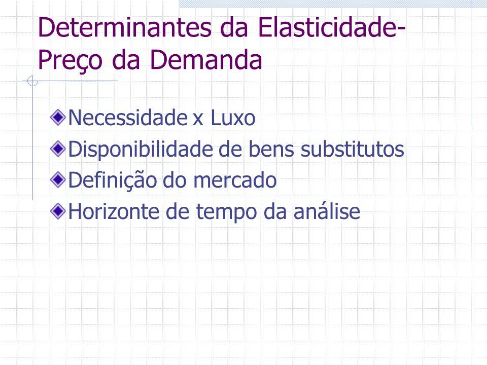Determinantes da Elasticidade- Preço da Demanda Necessidade x Luxo Disponibilidade de bens substitutos Definição do mercado Horizonte de tempo da anál