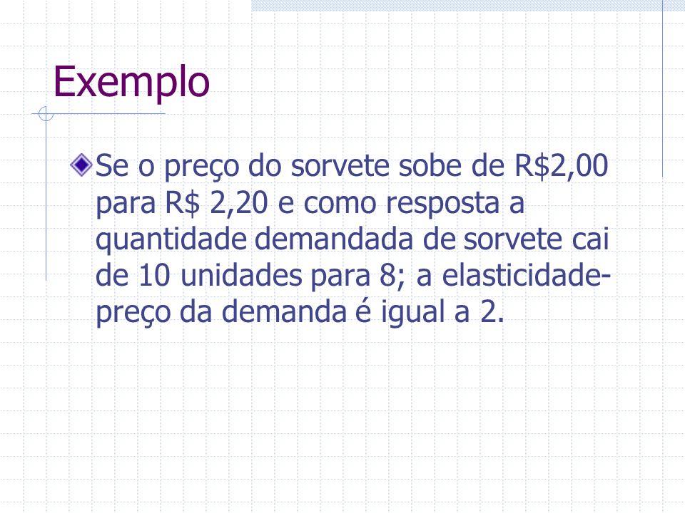 Exemplo Se o preço do sorvete sobe de R$2,00 para R$ 2,20 e como resposta a quantidade demandada de sorvete cai de 10 unidades para 8; a elasticidade-