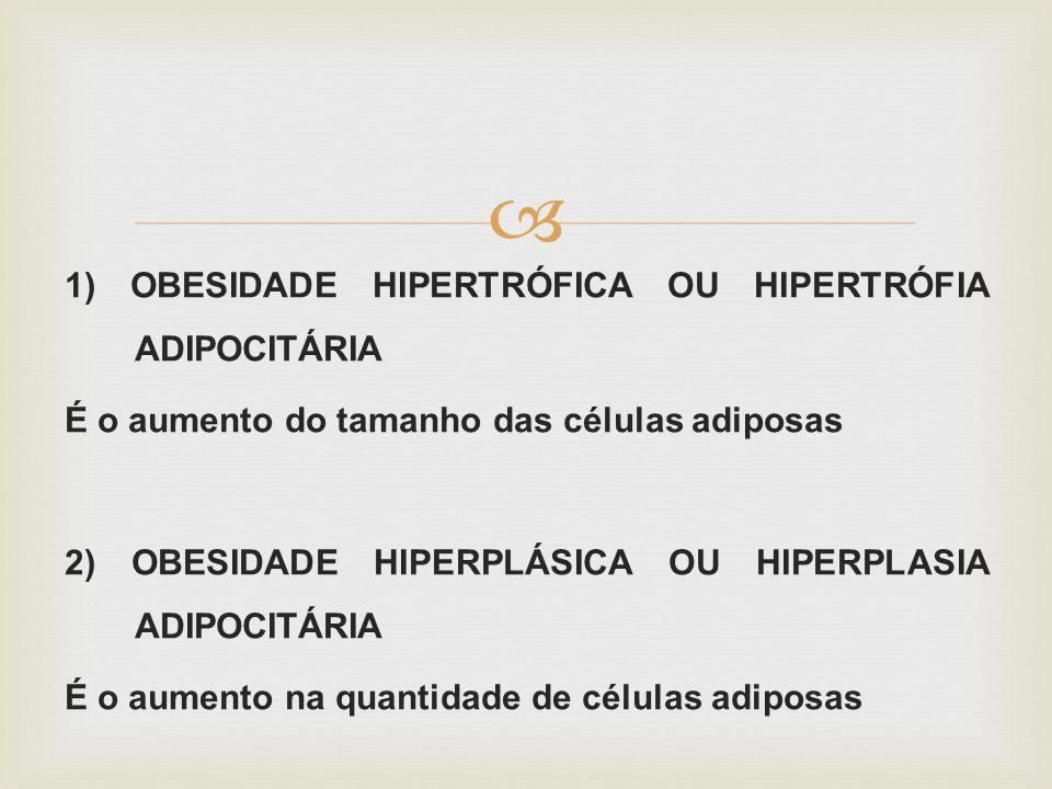 1) OBESIDADE HIPERTRÓFICA OU HIPERTRÓFIA ADIPOCITÁRIA É o aumento do tamanho das células adiposas 2) OBESIDADE HIPERPLÁSICA OU HIPERPLASIA ADIPOCITÁRI