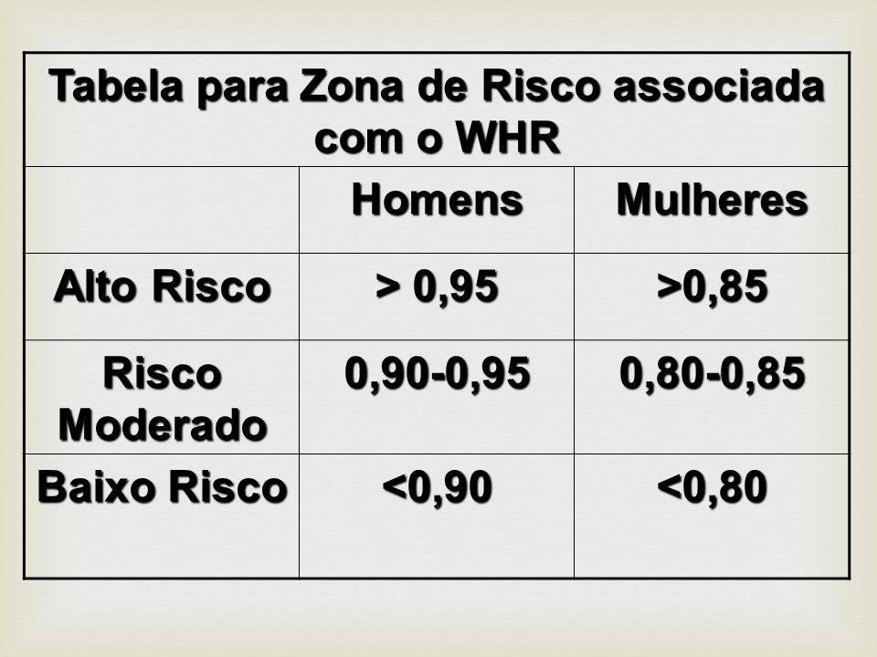 Tabela para Zona de Risco associada com o WHR HomensMulheres Alto Risco > 0,95 >0,85 Risco Moderado 0,90-0,950,80-0,85 Baixo Risco <0,90<0,80