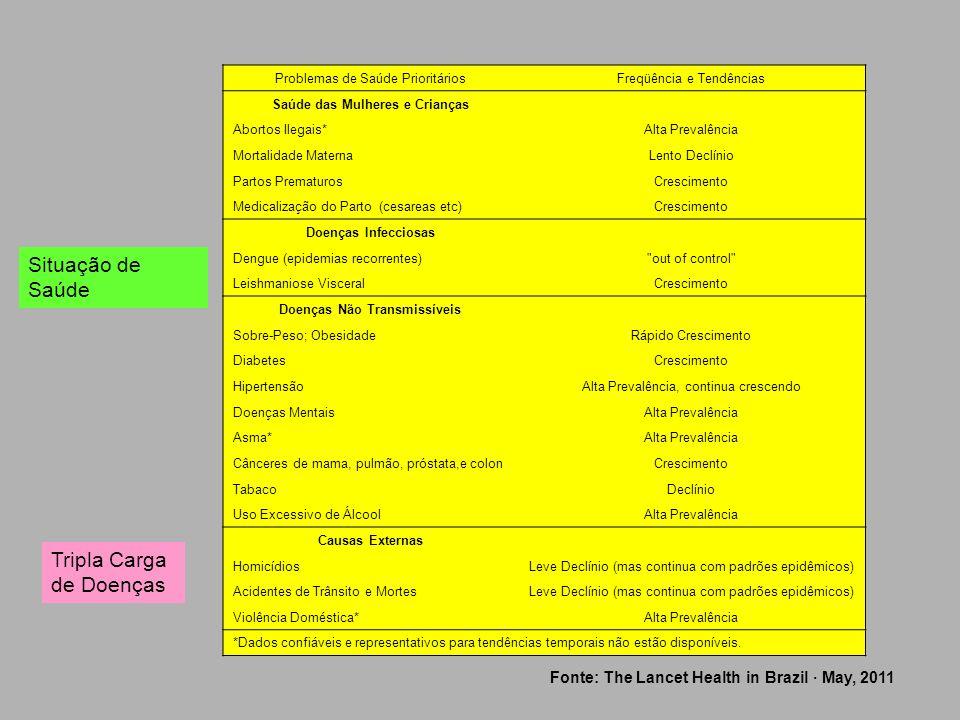 Problemas de Saúde PrioritáriosFreqüência e Tendências Saúde das Mulheres e Crianças Abortos Ilegais*Alta Prevalência Mortalidade MaternaLento Declíni