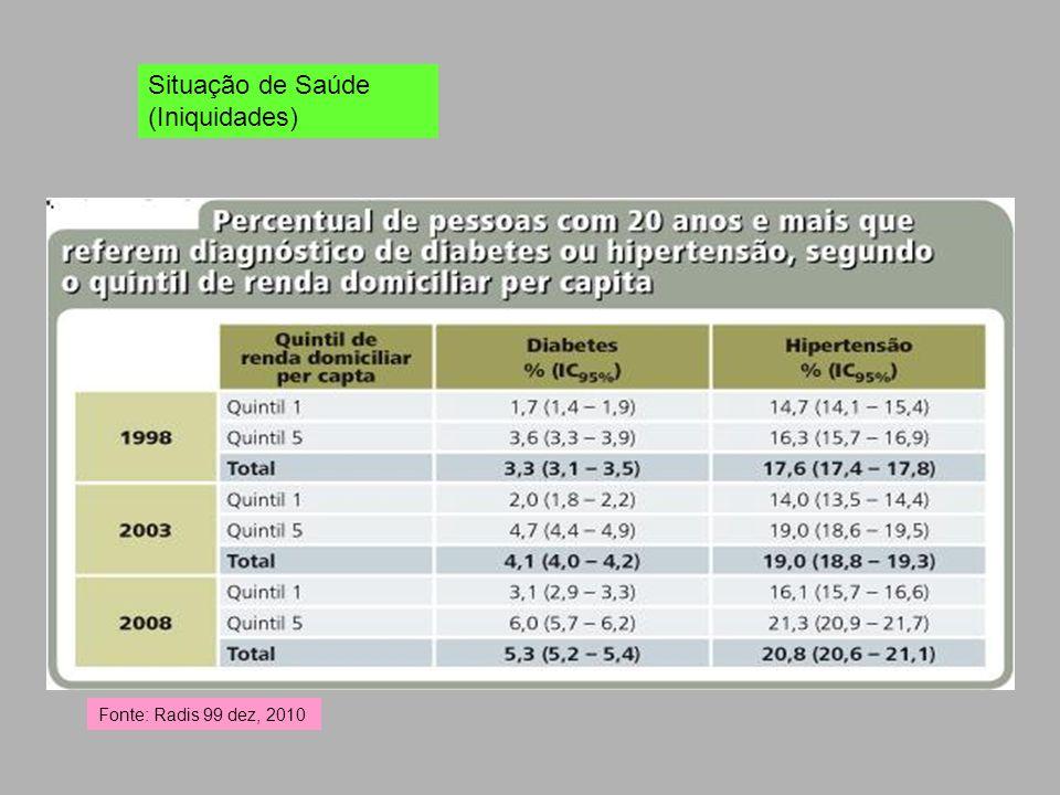 Situação de Saúde (Iniquidades) Fonte: Radis 99 dez, 2010