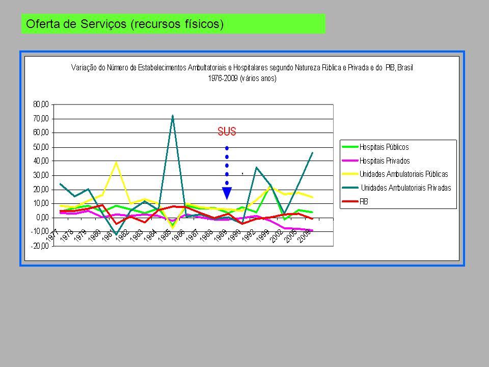 Oferta de Serviços (recursos físicos)