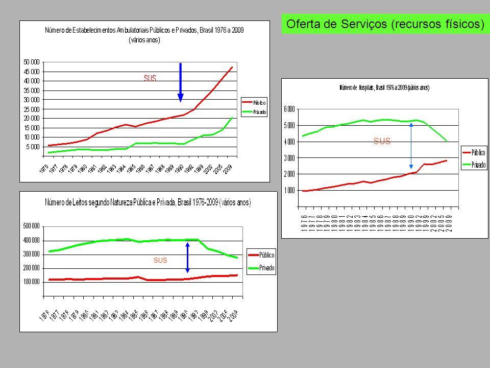 SUS Oferta de Serviços (recursos físicos)