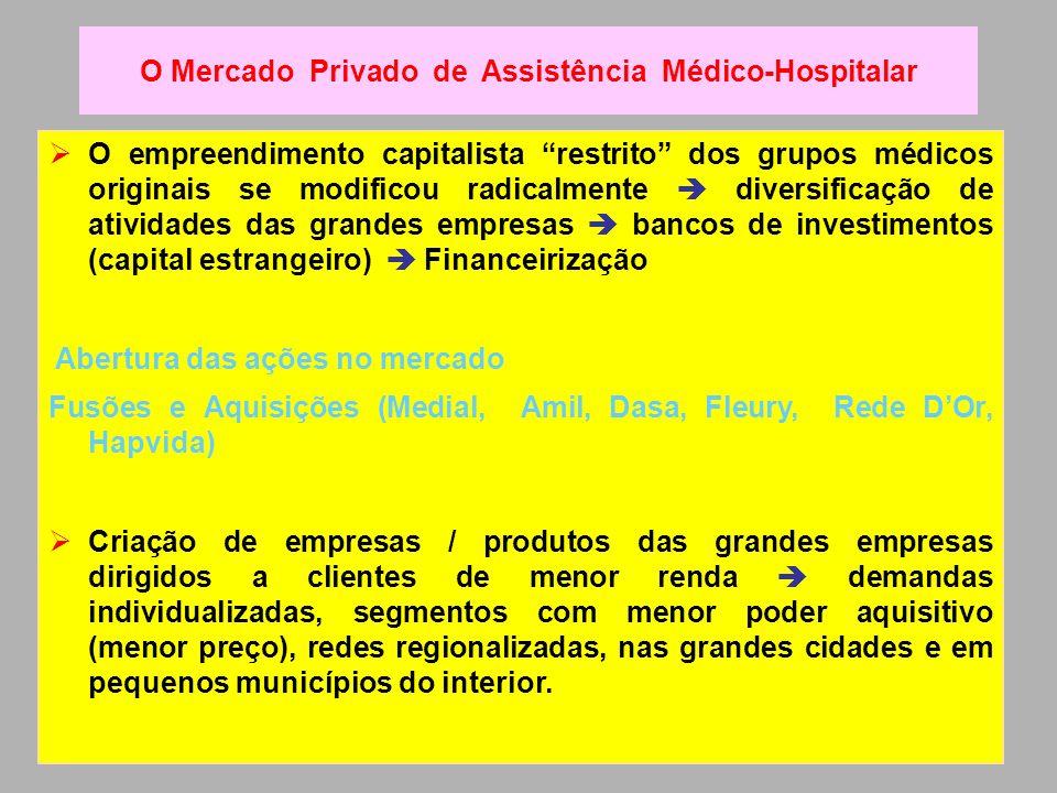 O empreendimento capitalista restrito dos grupos médicos originais se modificou radicalmente diversificação de atividades das grandes empresas bancos