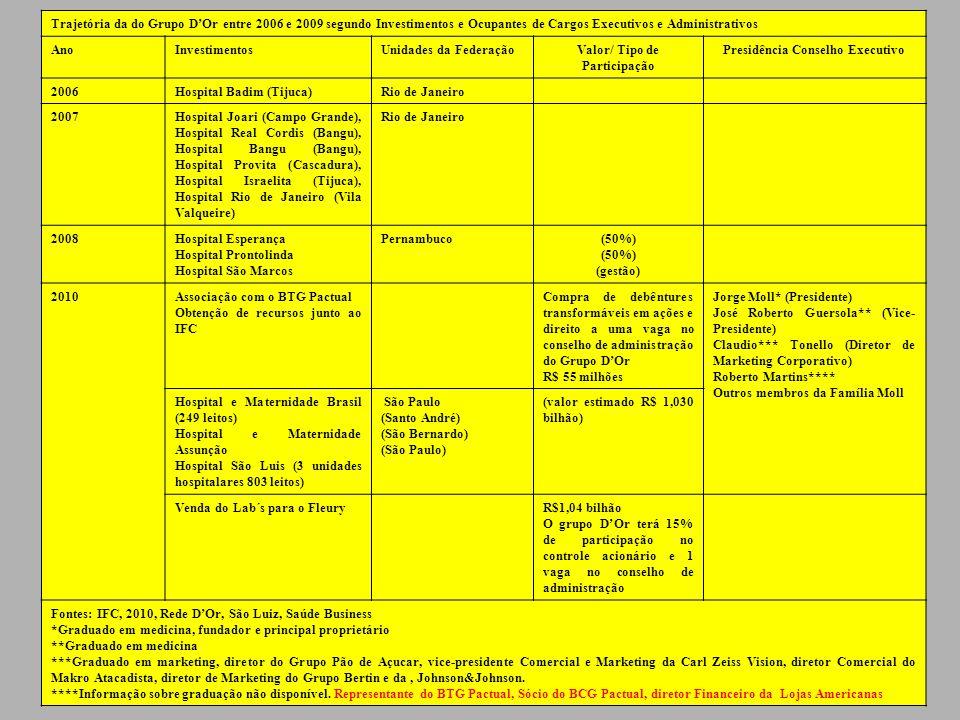 Trajetória da do Grupo DOr entre 2006 e 2009 segundo Investimentos e Ocupantes de Cargos Executivos e Administrativos AnoInvestimentosUnidades da Fede