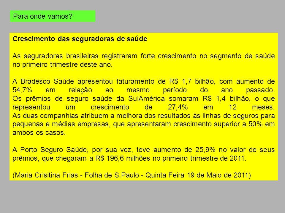 Crescimento das seguradoras de saúde As seguradoras brasileiras registraram forte crescimento no segmento de saúde no primeiro trimestre deste ano. A