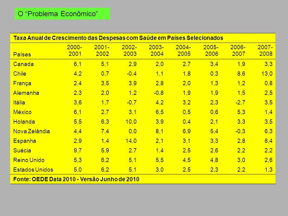 Taxa Anual de Crescimento das Despesas com Saúde em Países Selecionados Países 2000- 2001 2001- 2002 2002- 2003 2003- 2004 2004- 2005 2005- 2006 2006-