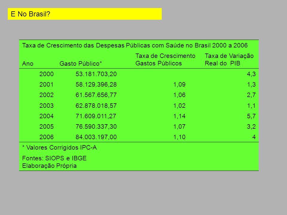 Taxa de Crescimento das Despesas Públicas com Saúde no Brasil 2000 a 2006 AnoGasto Público* Taxa de Crescimento Gastos Públicos Taxa de Variação Real