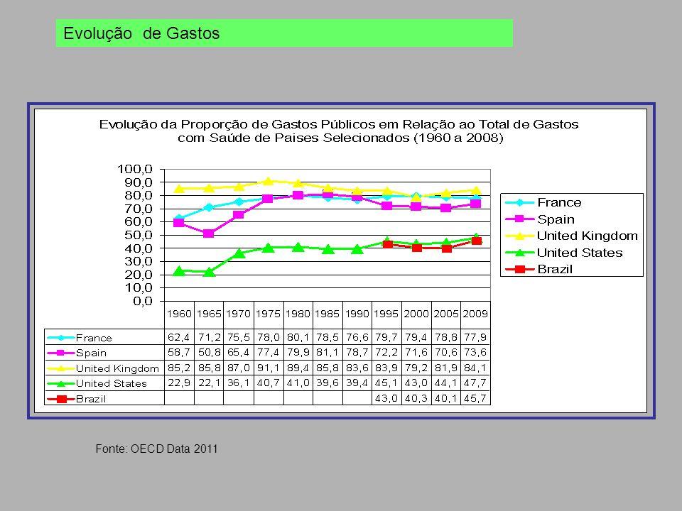 Fonte: OECD Data 2011 Evolução de Gastos