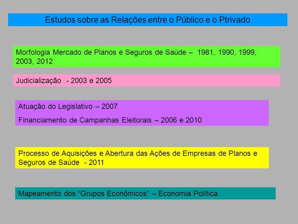 Estudos sobre as Relações entre o Público e o Ptrivado Morfologia Mercado de Planos e Seguros de Saúde – 1981, 1990, 1999, 2003, 2012 Judicialização -