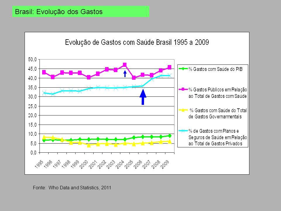 Fonte: Who Data and Statistics, 2011 Brasil: Evolução dos Gastos