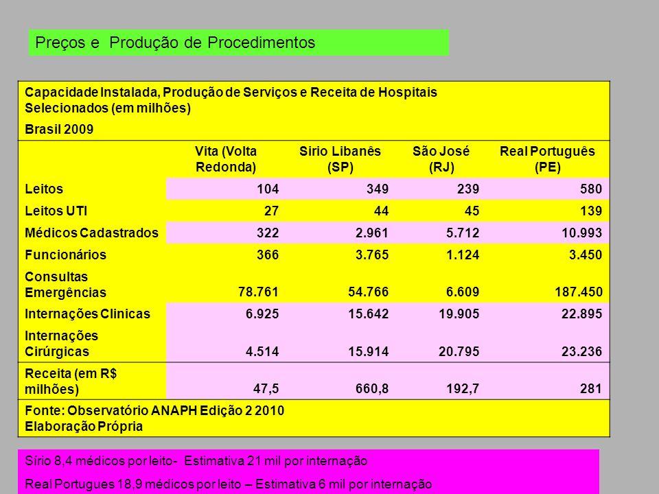 Capacidade Instalada, Produção de Serviços e Receita de Hospitais Selecionados (em milhões) Brasil 2009 Vita (Volta Redonda) Sirio Libanês (SP) São Jo