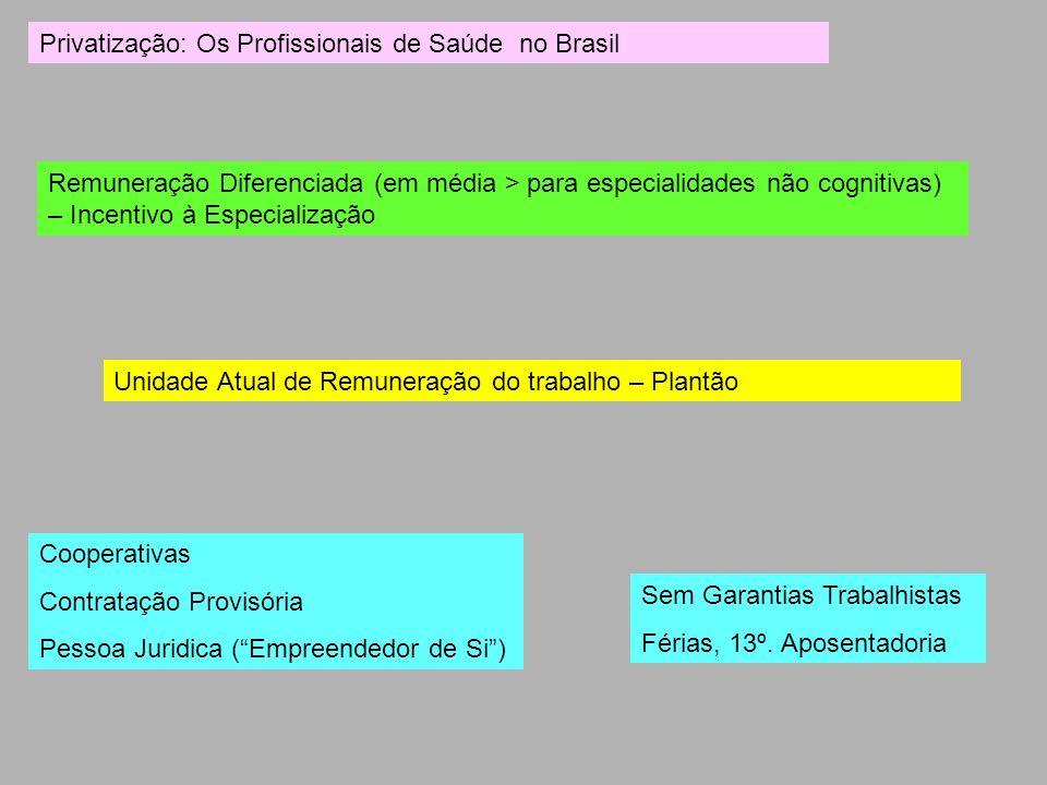 Privatização: Os Profissionais de Saúde no Brasil Remuneração Diferenciada (em média > para especialidades não cognitivas) – Incentivo à Especializaçã