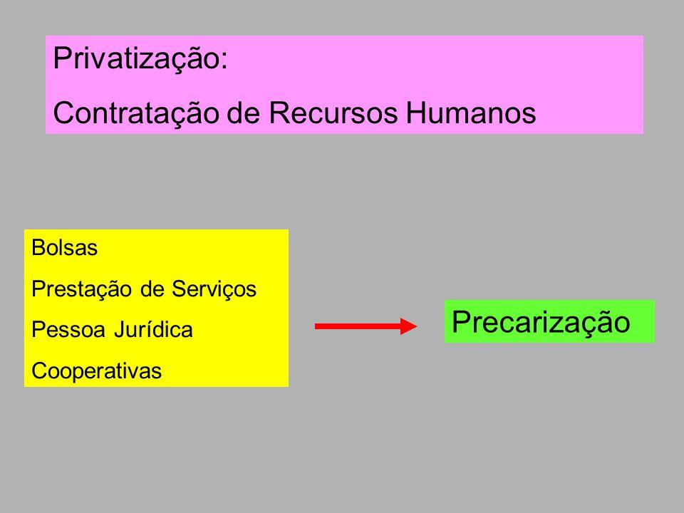 Privatização: Contratação de Recursos Humanos Bolsas Prestação de Serviços Pessoa Jurídica Cooperativas Precarização
