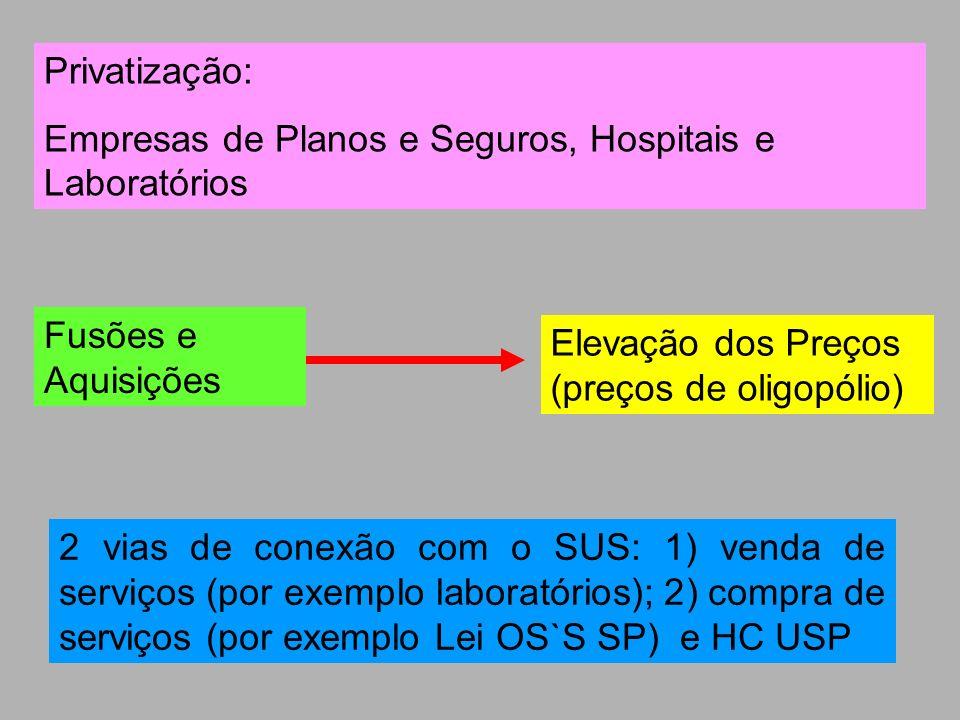 Privatização: Empresas de Planos e Seguros, Hospitais e Laboratórios Fusões e Aquisições Elevação dos Preços (preços de oligopólio) 2 vias de conexão