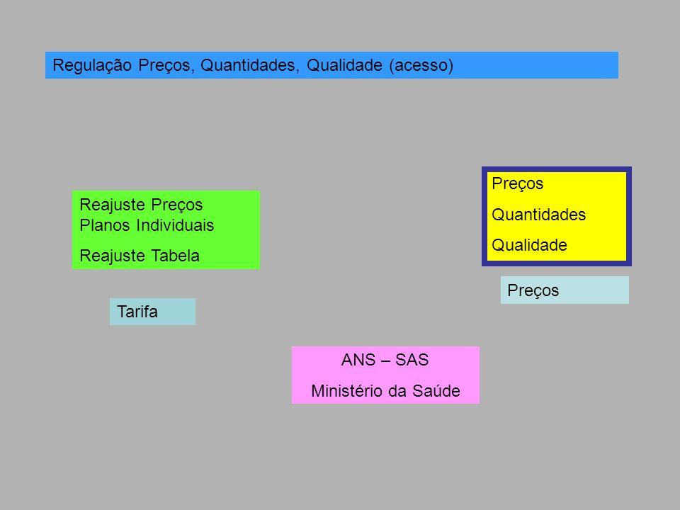 Regulação Preços, Quantidades, Qualidade (acesso) Tarifa Preços Quantidades Qualidade Reajuste Preços Planos Individuais Reajuste Tabela ANS – SAS Min