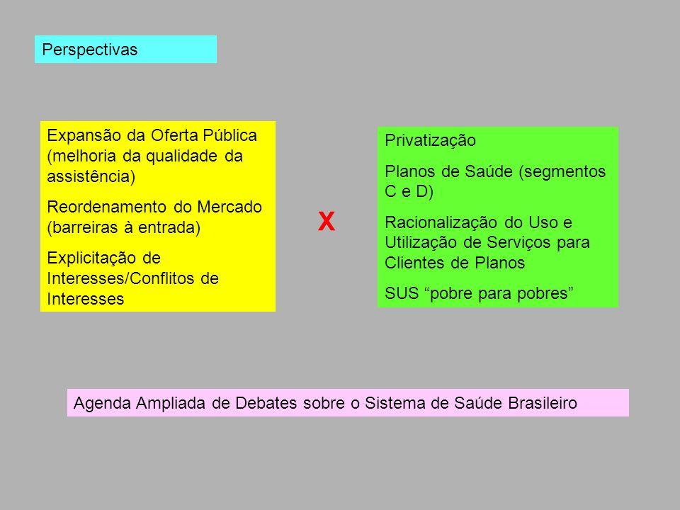 Perspectivas Expansão da Oferta Pública (melhoria da qualidade da assistência) Reordenamento do Mercado (barreiras à entrada) Explicitação de Interess