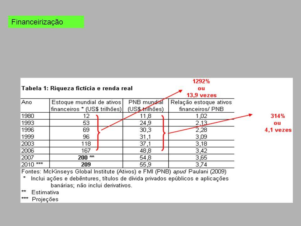 Brasil Janela Demográfica Crescimento Econômico Estabilidade Democrática Economia Normal (empregos qualificados, aumento da produtividade) Revitalização dos Movimentos Sociais Policialização das Políticas Sociais Estadualização do Estatismo-Privatista