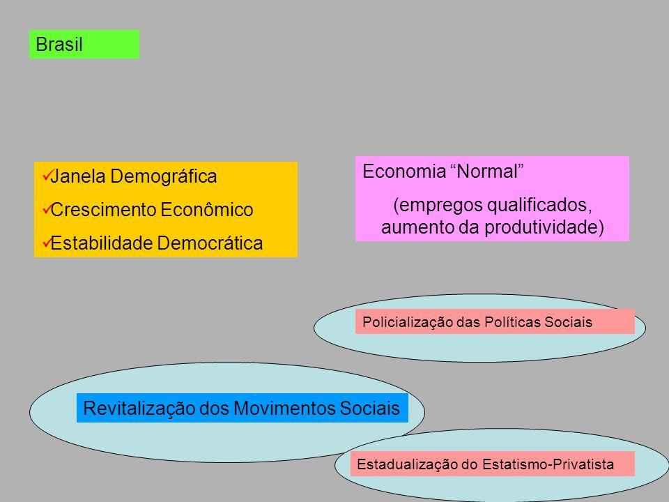 Brasil Janela Demográfica Crescimento Econômico Estabilidade Democrática Economia Normal (empregos qualificados, aumento da produtividade) Revitalizaç