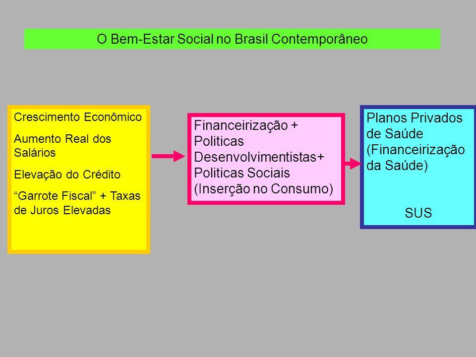 O Bem-Estar Social no Brasil Contemporâneo Crescimento Econômico Aumento Real dos Salários Elevação do Crédito Garrote Fiscal + Taxas de Juros Elevada
