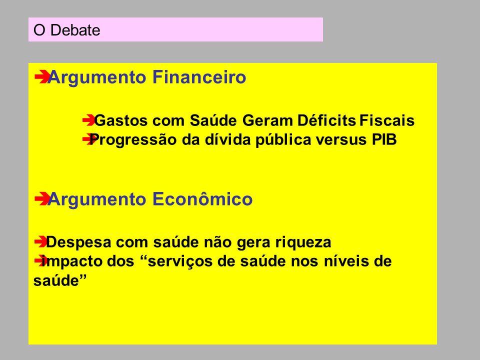 Argumento Financeiro Gastos com Saúde Geram Déficits Fiscais Progressão da dívida pública versus PIB Argumento Econômico Despesa com saúde não gera ri