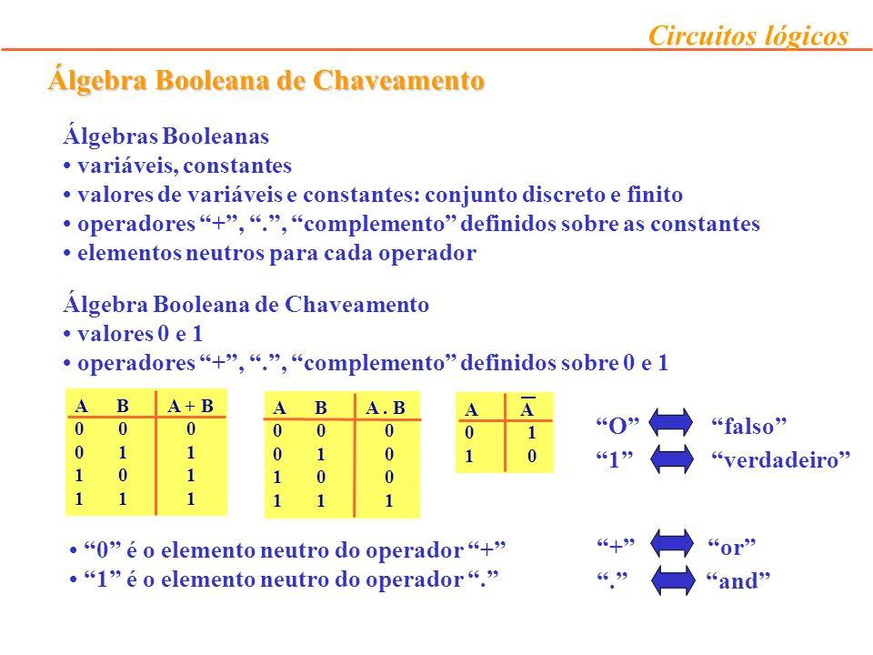 Circuitos lógicos Manipulações Algébricas Manipulação algébrica usando axiomas e teoremas => simplificação de circuitos Redução do número de termos e/ou de literais deve resultar num circuito com menos portas Exemplo anterior F = X Y Z + X Y Z + X Z (identidade 14) lei distributiva F = X Y ( Z +Z) + X Z (identidade 7) complemento F = X Y.