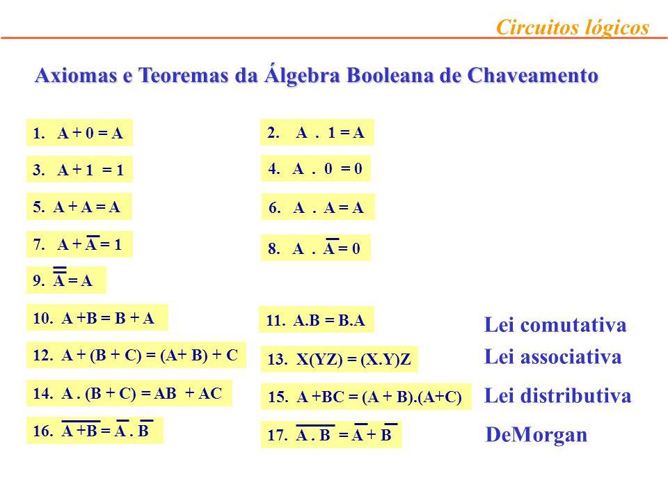 Circuitos lógicos Não existe nenhuma técnica especial para indicar qual manipulação algébrica deve ser aplicada para simplificar o circuito método de tentativas familiaridade com axiomas e teoremas Exemplos X + XY = X.